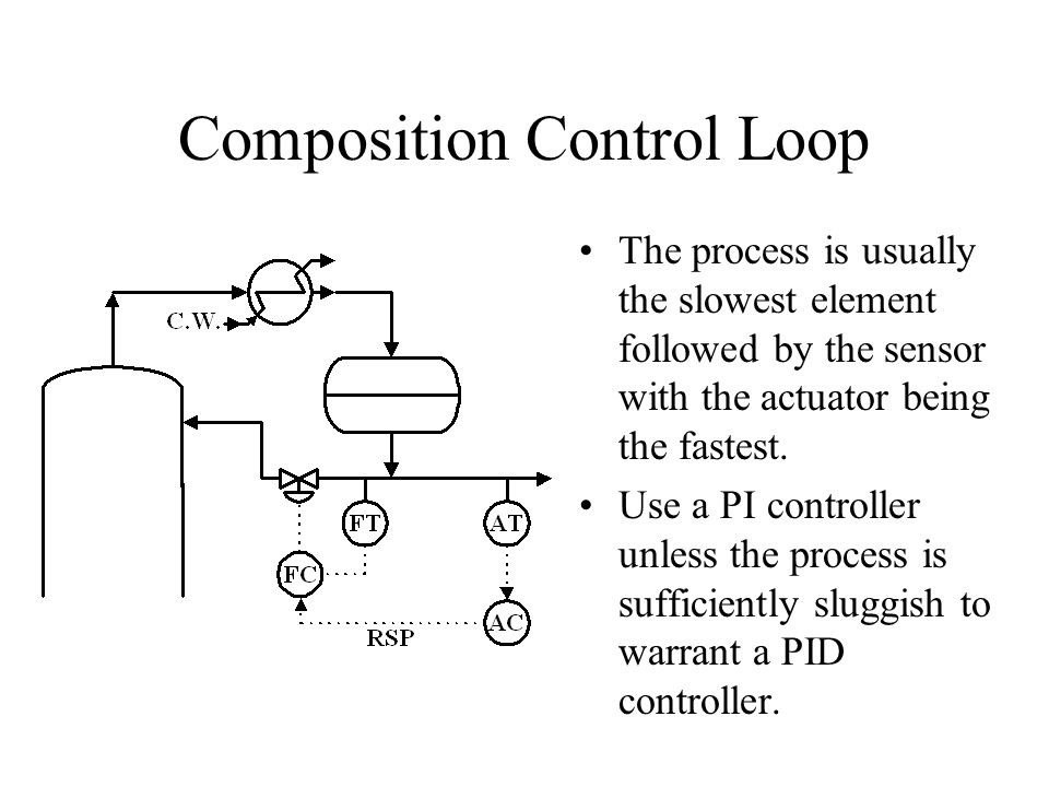 Composition Control Loop