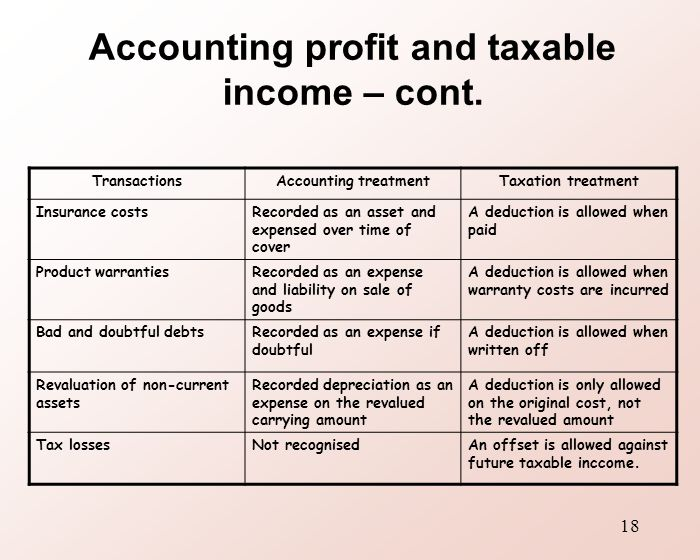 Insurance Expense Accounting Treatment