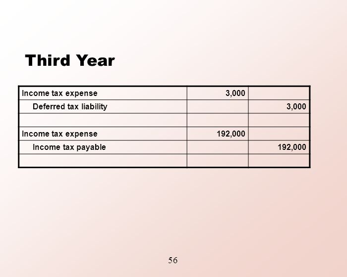 Topic 9: Accounting for Income Taxes - ppt download