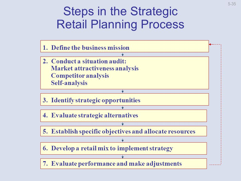 strategic planning apple inc After the downfall of apple, they learned that taking small steps towards their company success was the best plan and to stick with it apple's strategic plan is mostly based on improving their products for a better tomorrow.