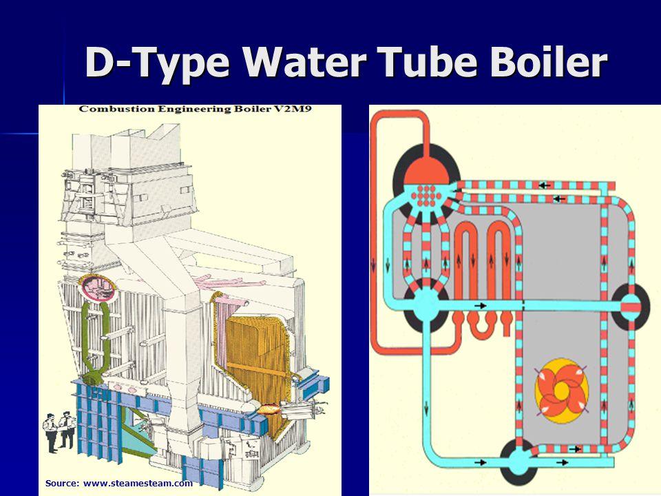 Water Tube Boiler Operation ~ Watertube boilers ppt video online download