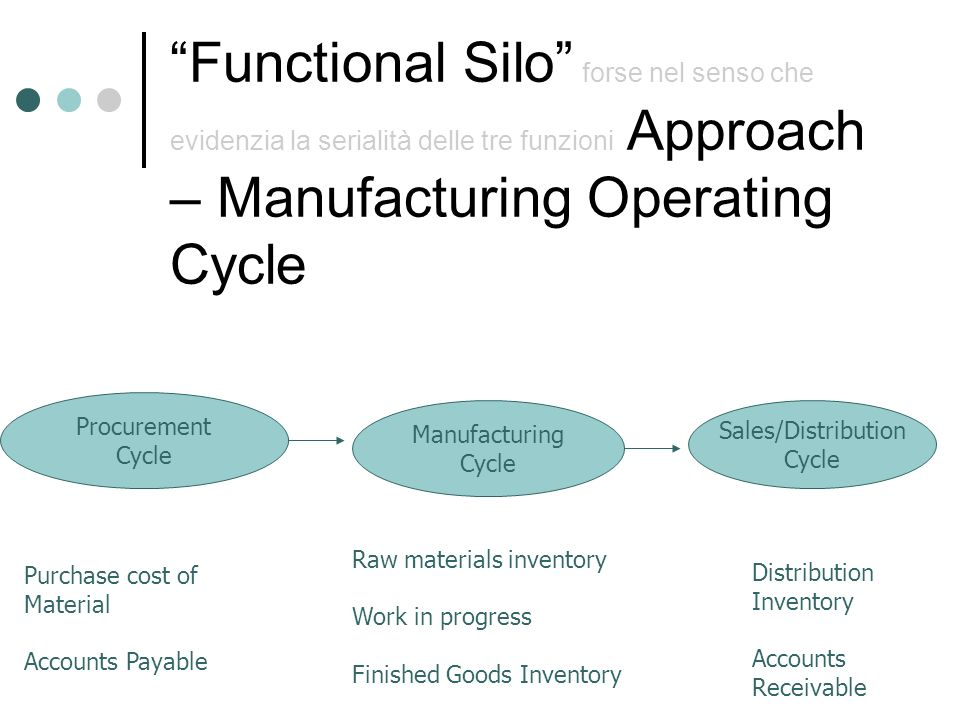 Functional Silo forse nel senso che evidenzia la serialità delle tre funzioni Approach – Manufacturing Operating Cycle