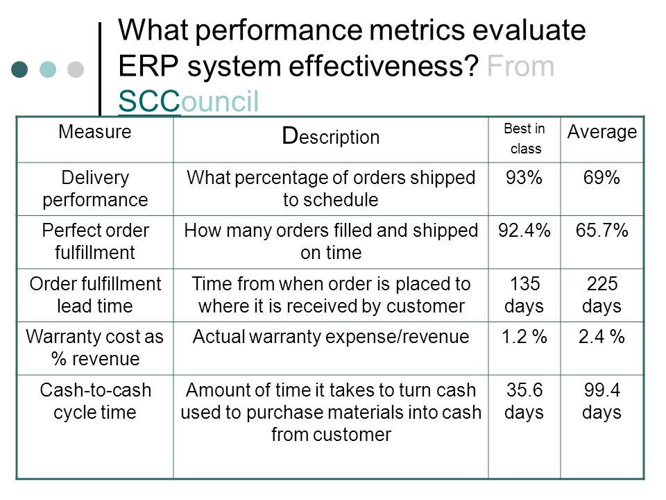 What performance metrics evaluate ERP system effectiveness