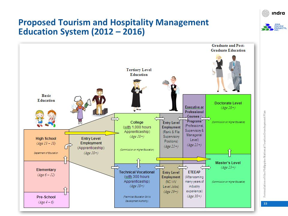 The Philippine National Tourism Development Plan Ppt