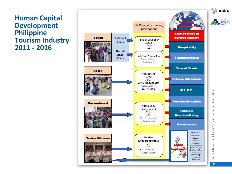 development of tourism industry in ilijan Philippine statistical development program (psdp) survey of tourism in the philippines philippine industry yearbook of labor statistics.