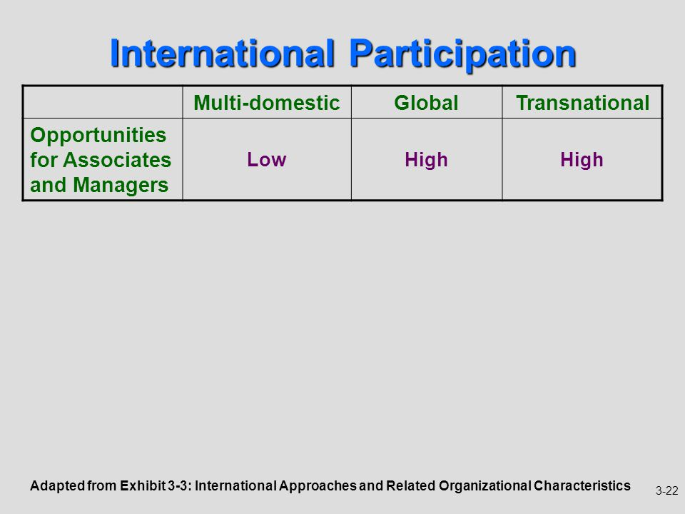 organizational behavior in a global context Part one  identify a problem in your organization or community then, describe the problem and create an introduction to the problem that provides information from.