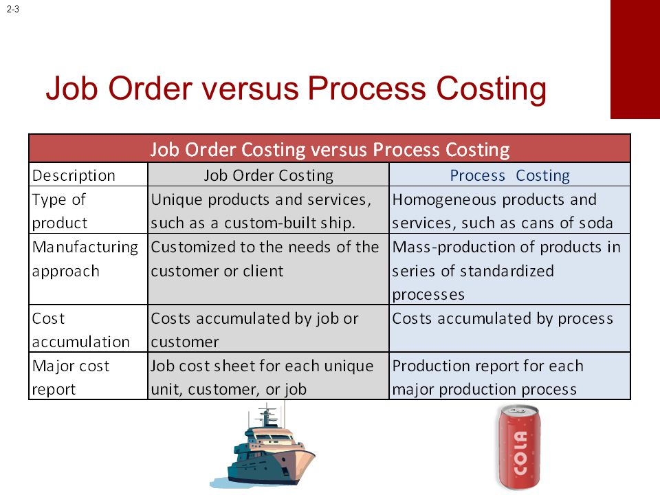Achieving Target Cost / Design-to-Cost Objectives