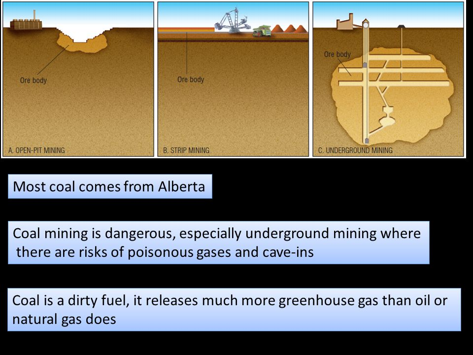 Most coal comes from Alberta
