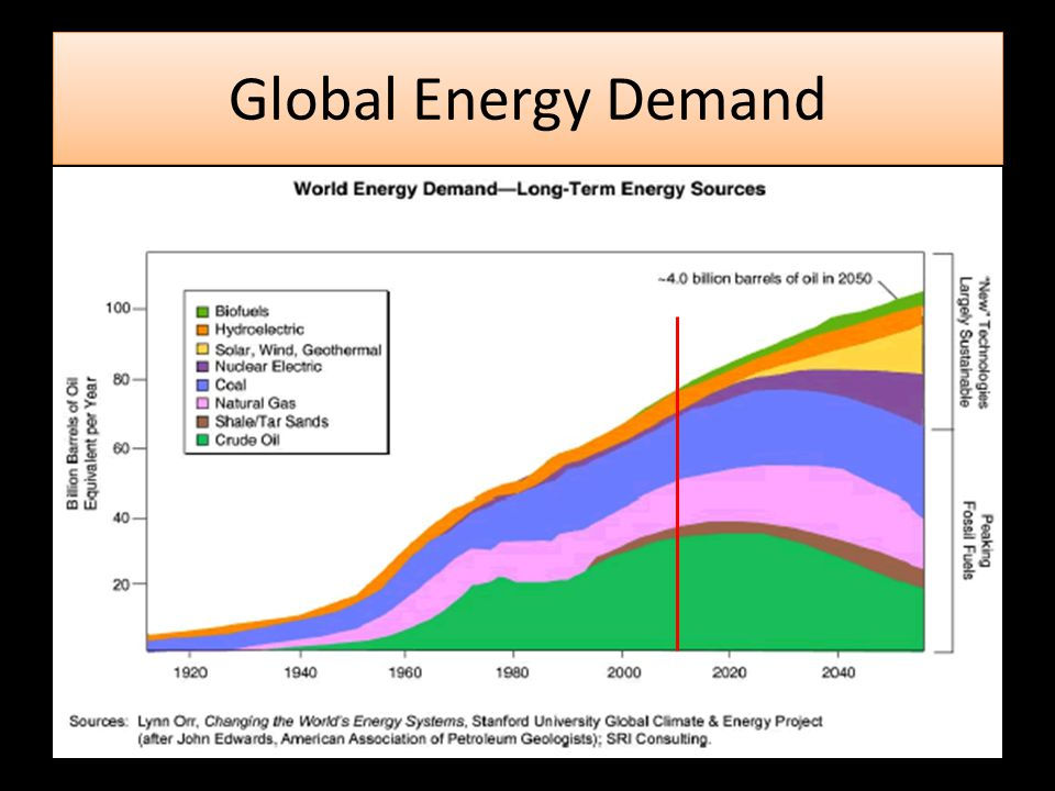 Global Energy Demand