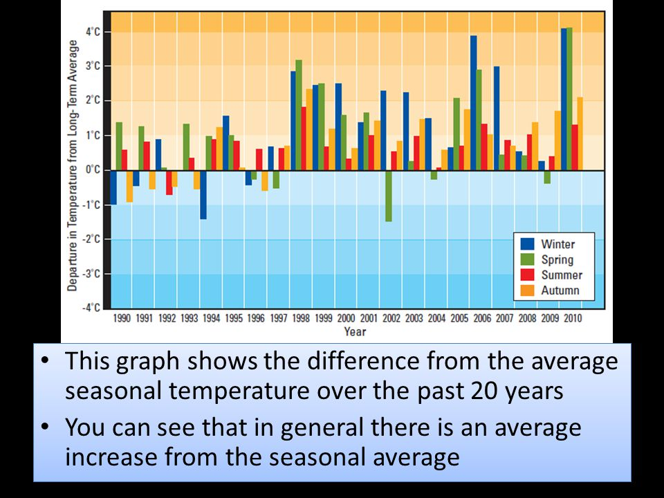 This graph shows the difference from the average seasonal temperature over the past 20 years