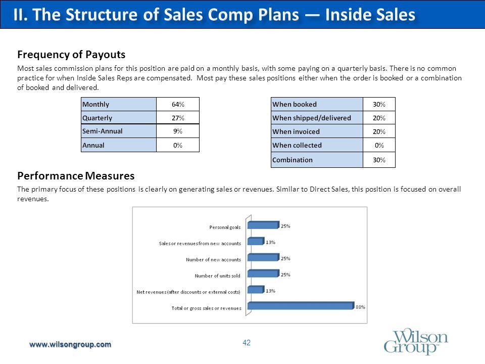 Sales Compensation Practices Survey Report – - ppt download