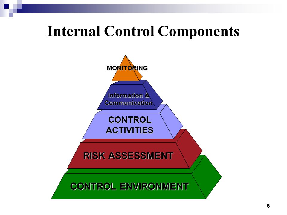 Internal Control Components