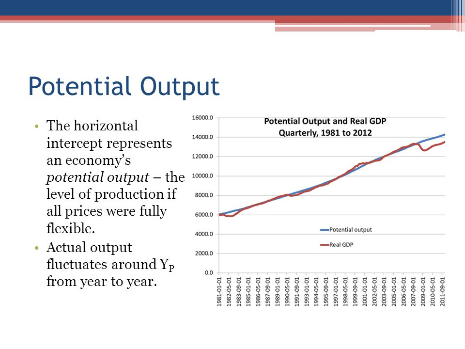 Potential Output The horizontal intercept represents an economy's potential output – the level of production if all prices were fully flexible.