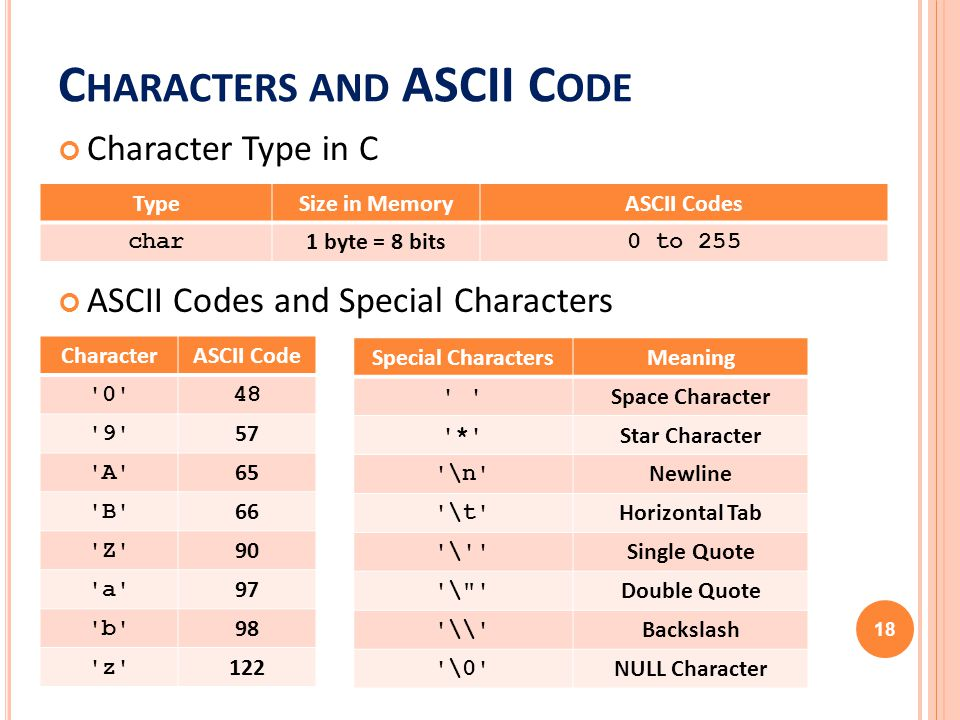 Ics103 programming in c ch2 overview of c ppt video for Tab ascii code