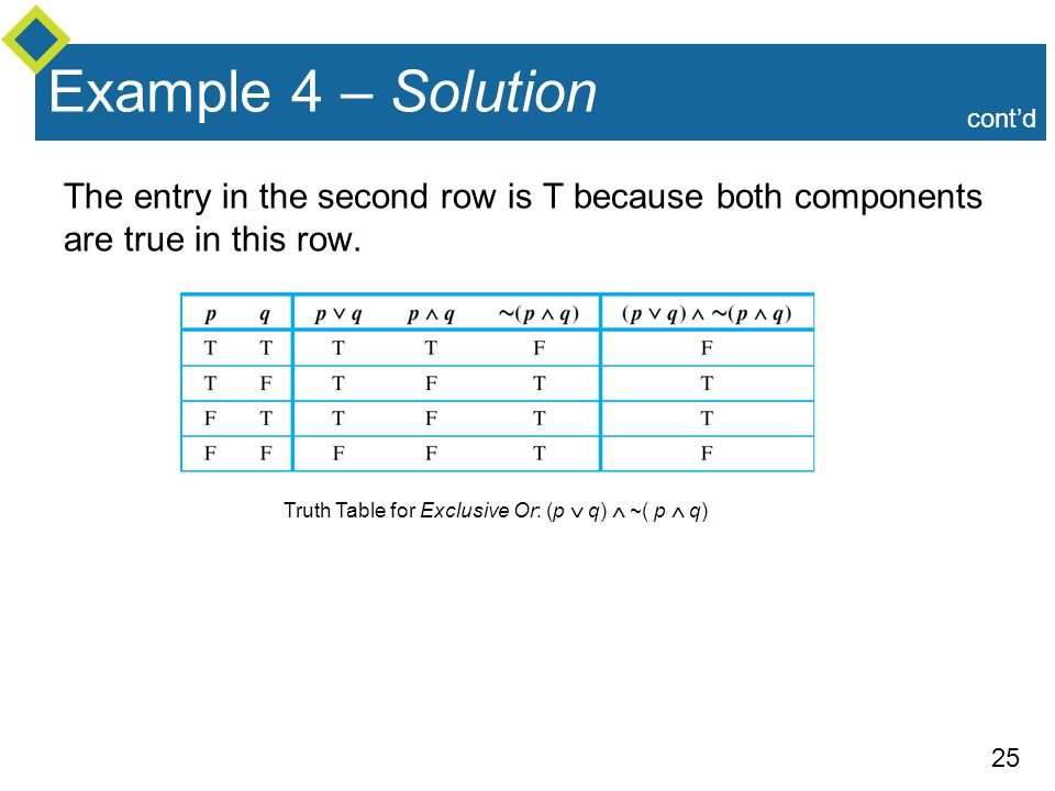 Example 4 – Solution cont'd. The entry in the second row is T because both components are true in this row.