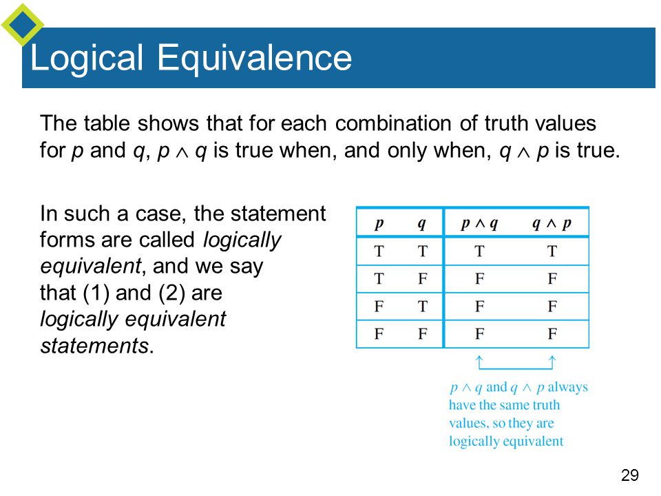 Logical Equivalence The table shows that for each combination of truth values for p and q, p  q is true when, and only when, q  p is true.