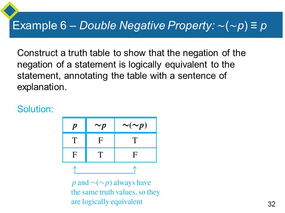 Example 6 – Double Negative Property: ∼(∼p) ≡ p