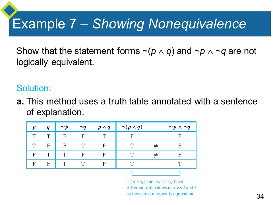 Example 7 – Showing Nonequivalence