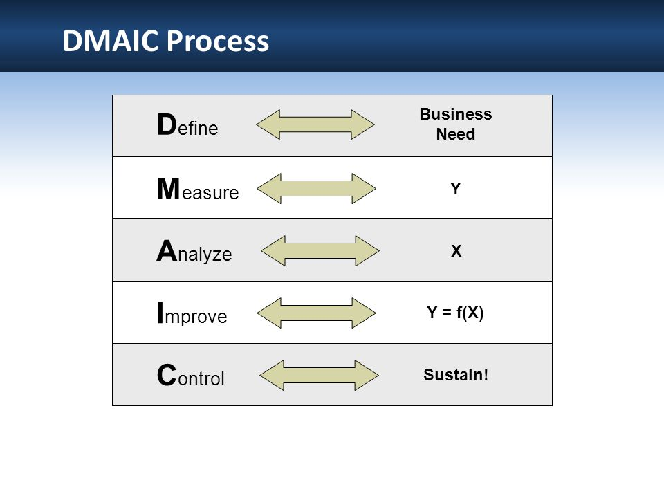 DMAIC Process Define Measure Analyze Improve Control Business Need Y X