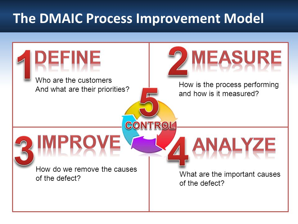 The DMAIC Process Improvement Model