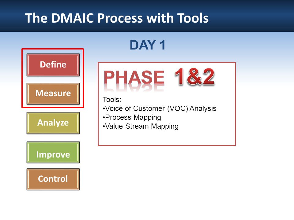 The DMAIC Process with Tools