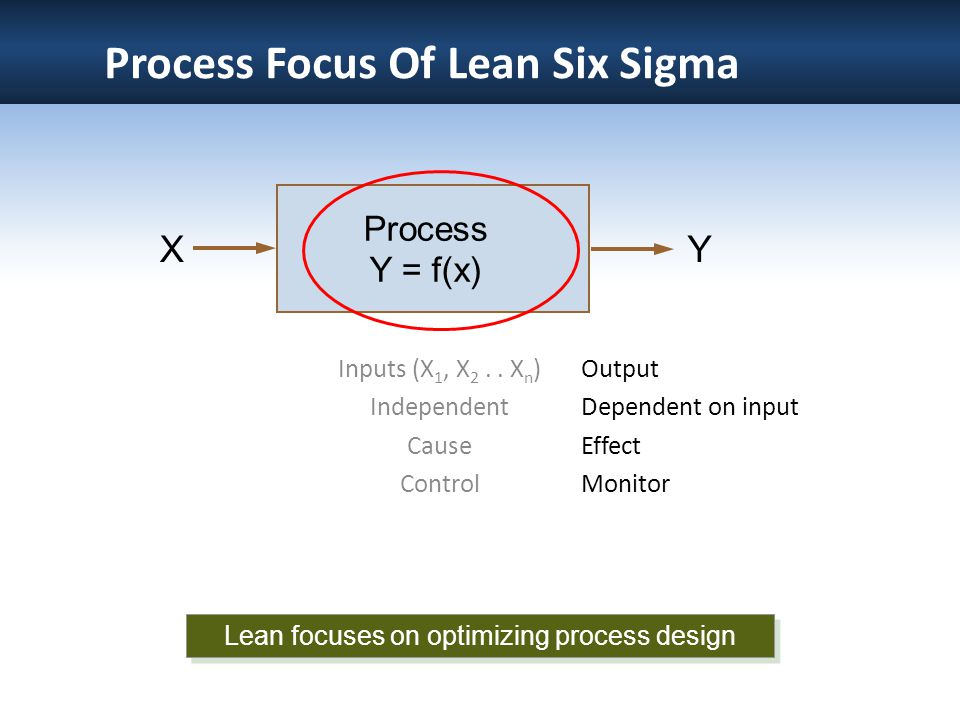 Process Focus Of Lean Six Sigma