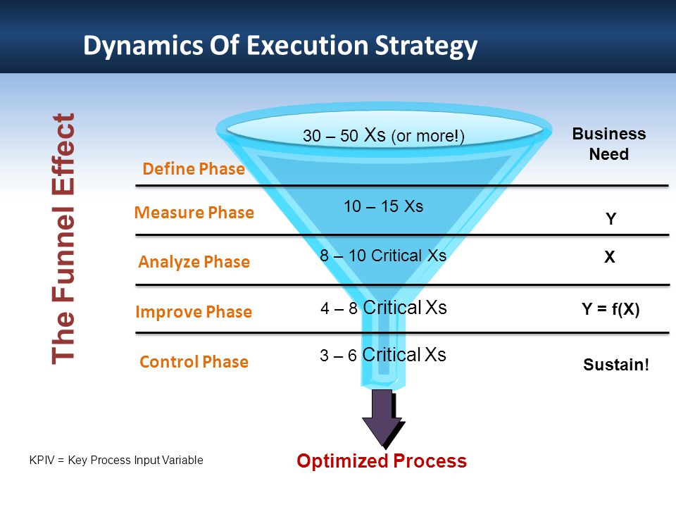 Dynamics Of Execution Strategy