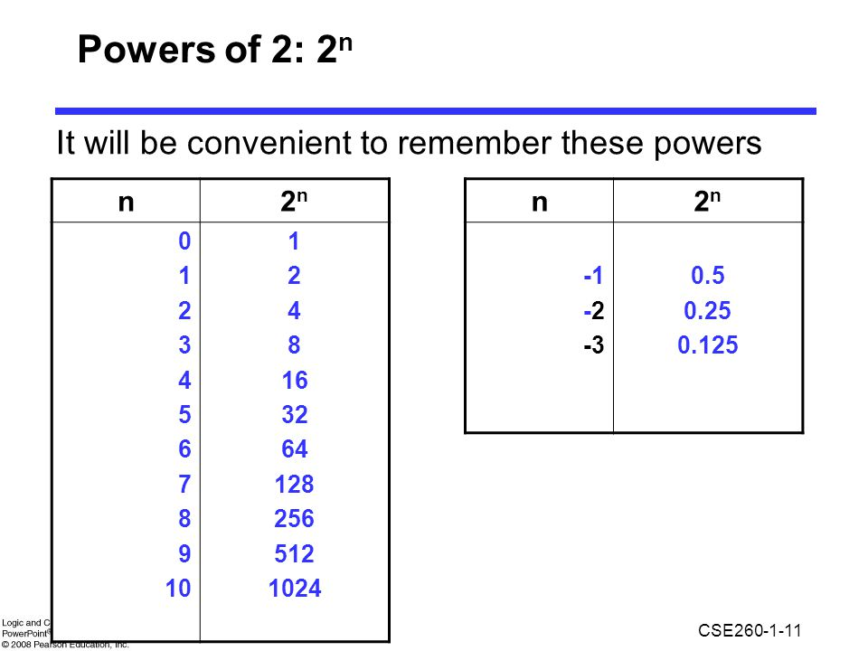 Powers of 2: 2n It will be convenient to remember these powers n 2n n