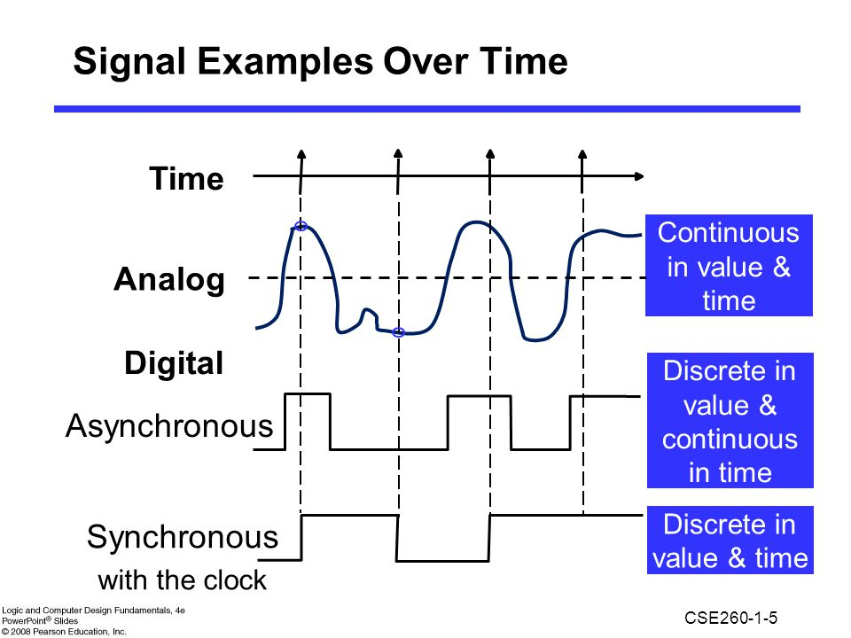 Signal Examples Over Time
