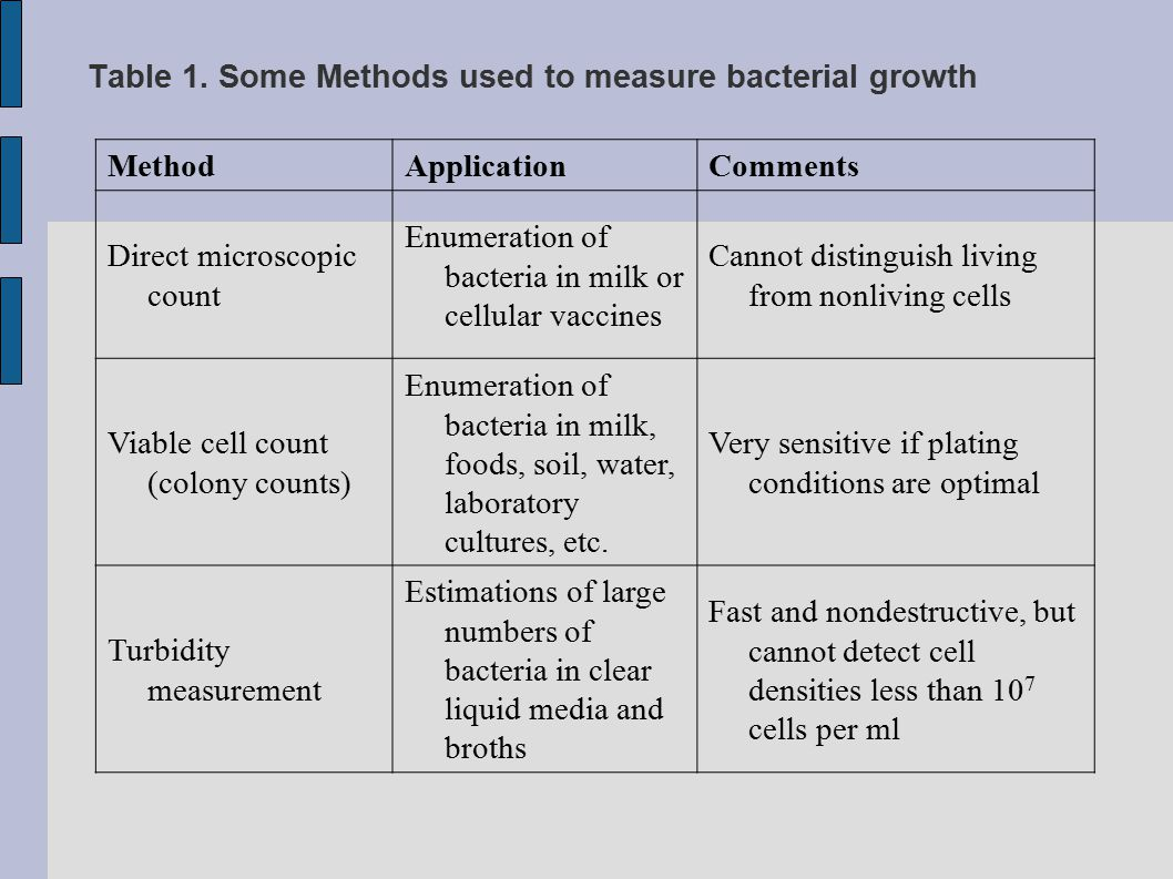 Table 1. Some Methods used to measure bacterial growth