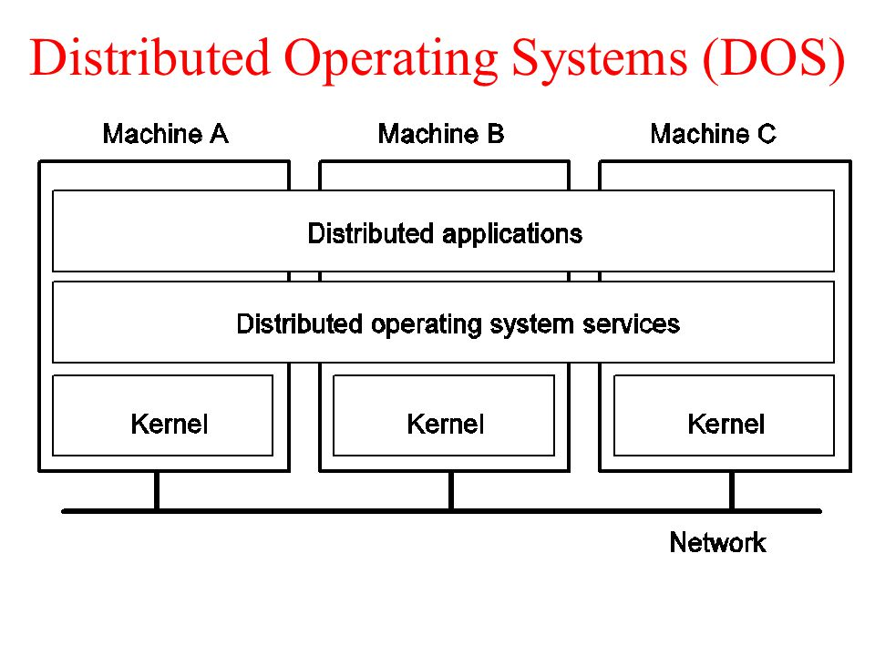 Distributed Operating Systems Ppt Video Online Download