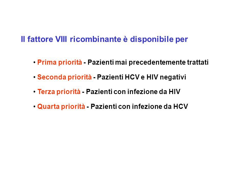 Il fattore VIII ricombinante è disponibile per