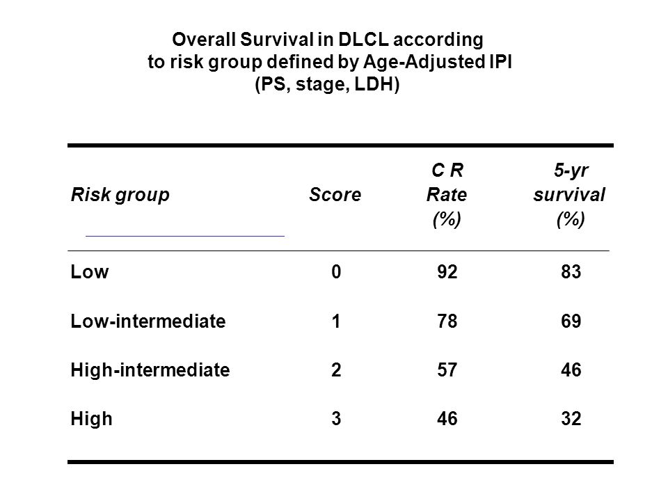 Overall Survival in DLCL according