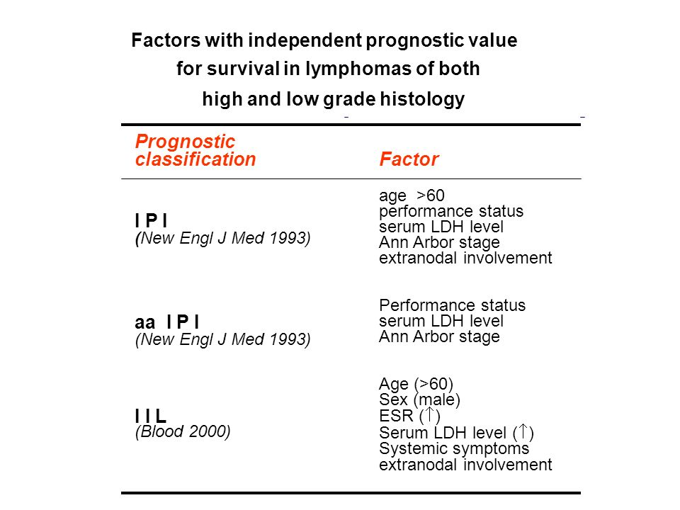 Factors with independent prognostic value