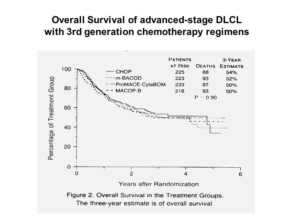 Overall Survival of advanced-stage DLCL with 3rd generation chemotherapy regimens