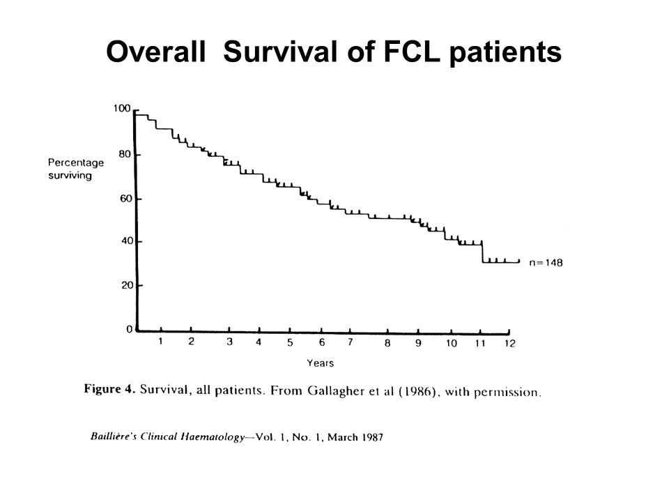 Overall Survival of FCL patients