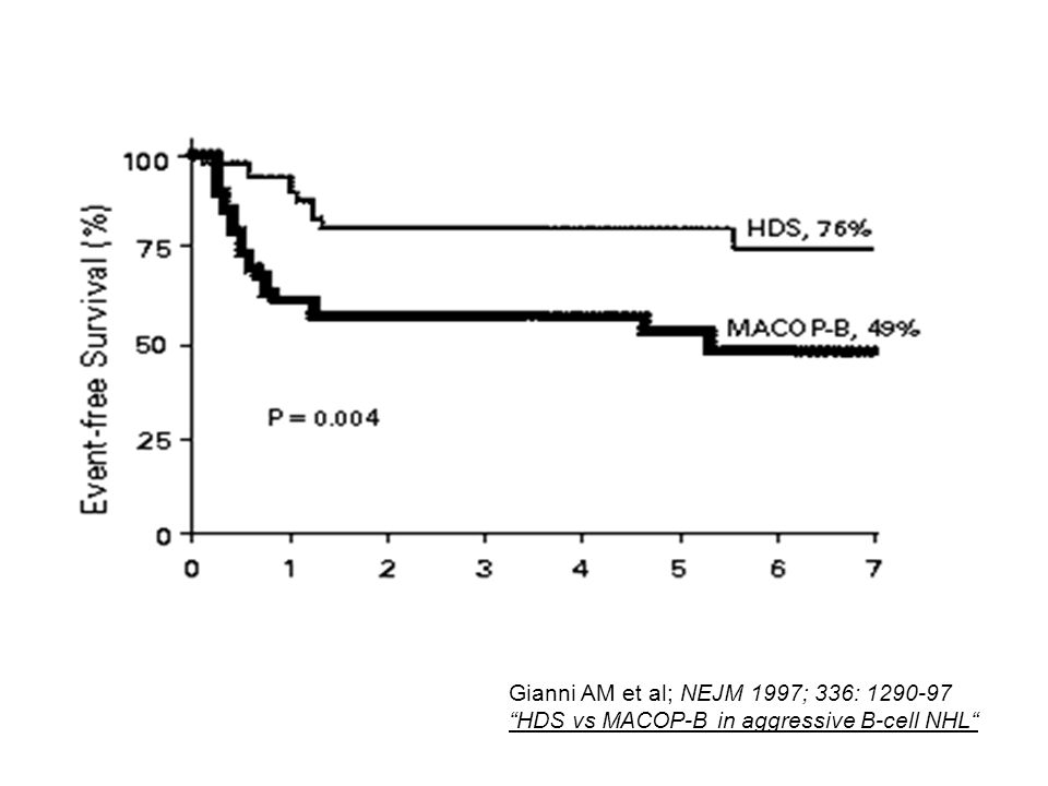 Gianni AM et al; NEJM 1997; 336: 1290-97 HDS vs MACOP-B in aggressive B-cell NHL