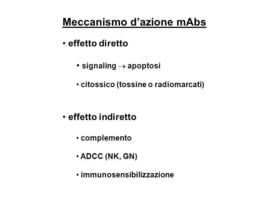 Meccanismo d'azione mAbs