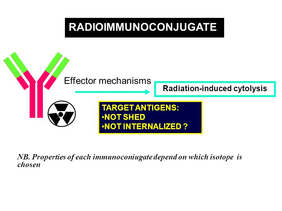 Radiation-induced cytolysis