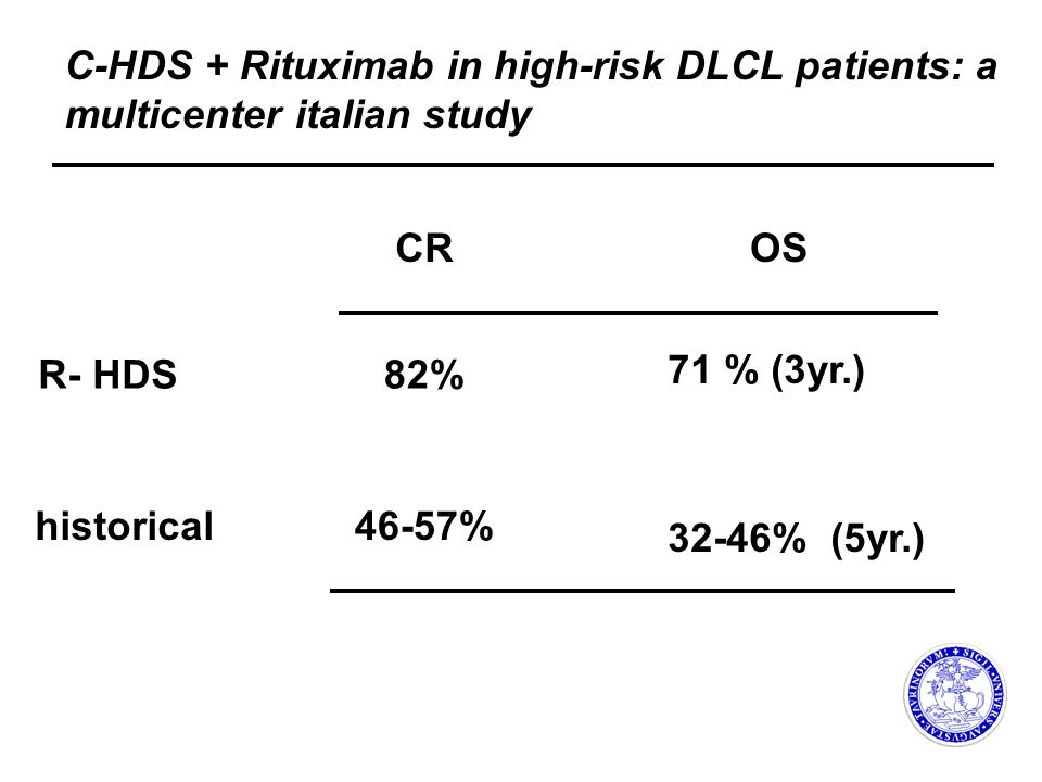 C-HDS + Rituximab in high-risk DLCL patients: a multicenter italian study