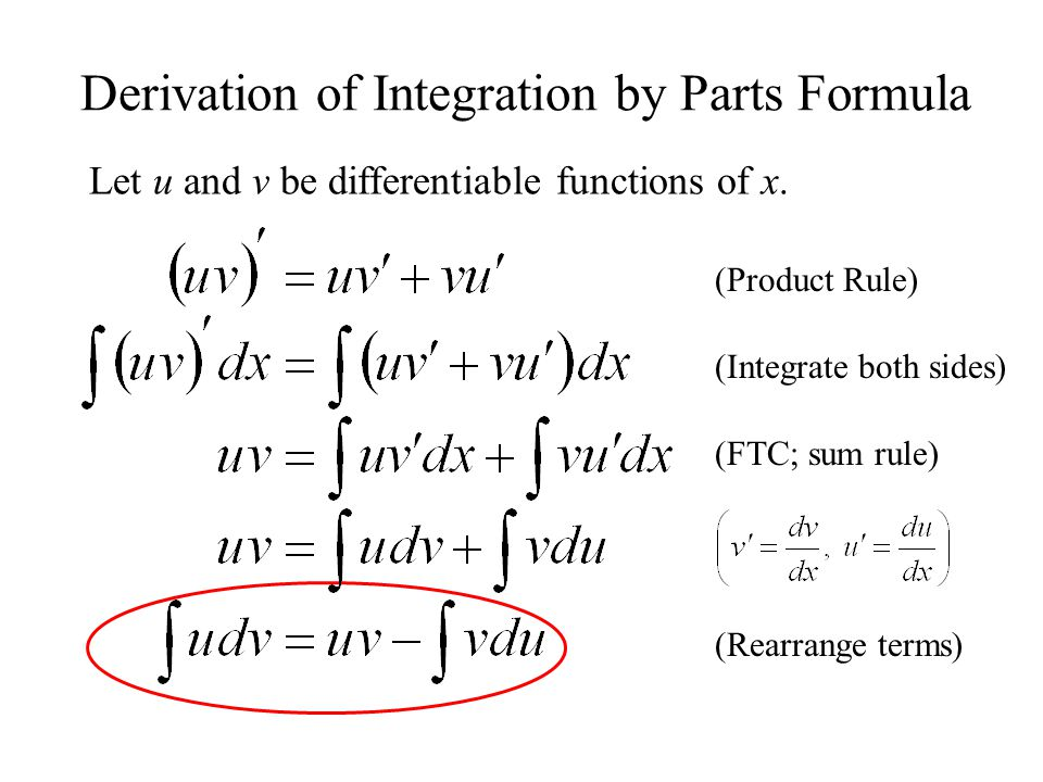 Integration: Formulas, Definite & Indefinite Integral