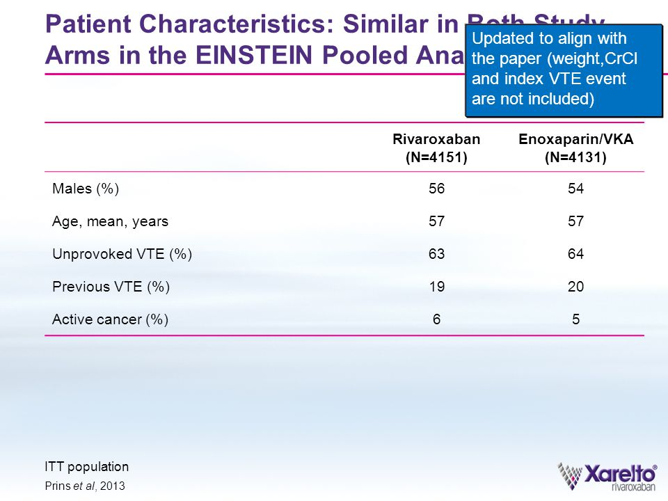 Patient Characteristics: Similar in Both Study Arms in the EINSTEIN Pooled Analysis