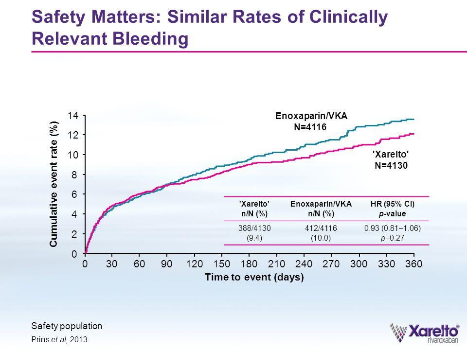 Safety Matters: Similar Rates of Clinically Relevant Bleeding