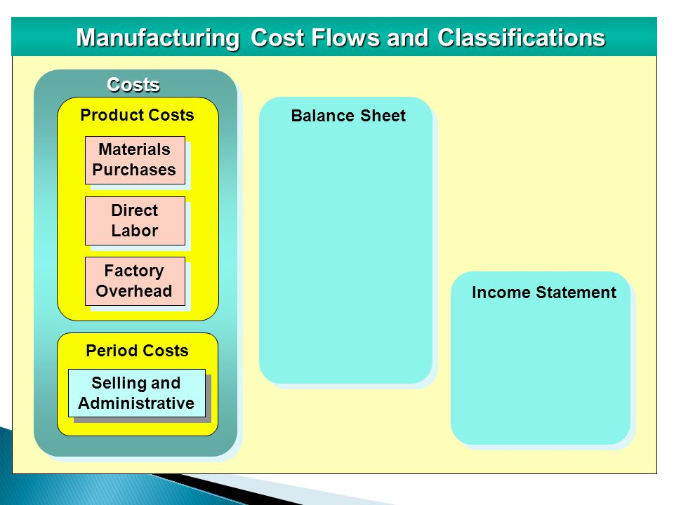 balance sheet and factory overhead Manufacturing overhead is all of the all of the indirect costs of a factory manufacturing overhead does not include any of (as reported on the balance sheet.
