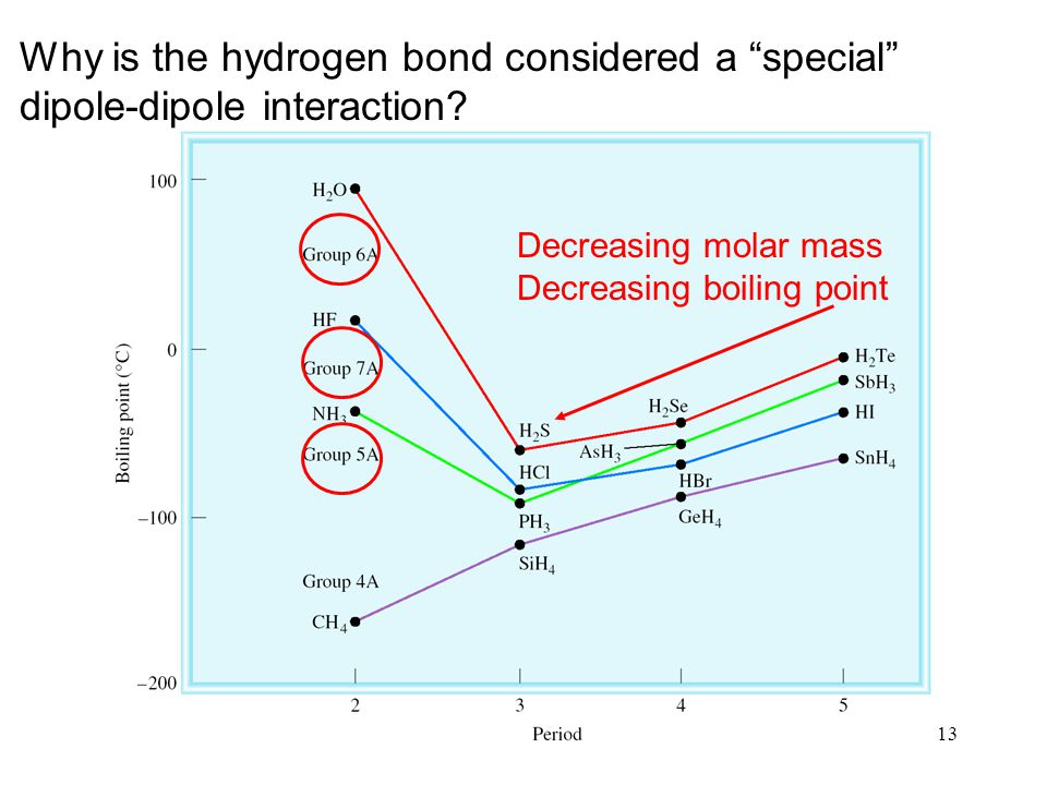 Why is the hydrogen bond considered a special dipole-dipole interaction