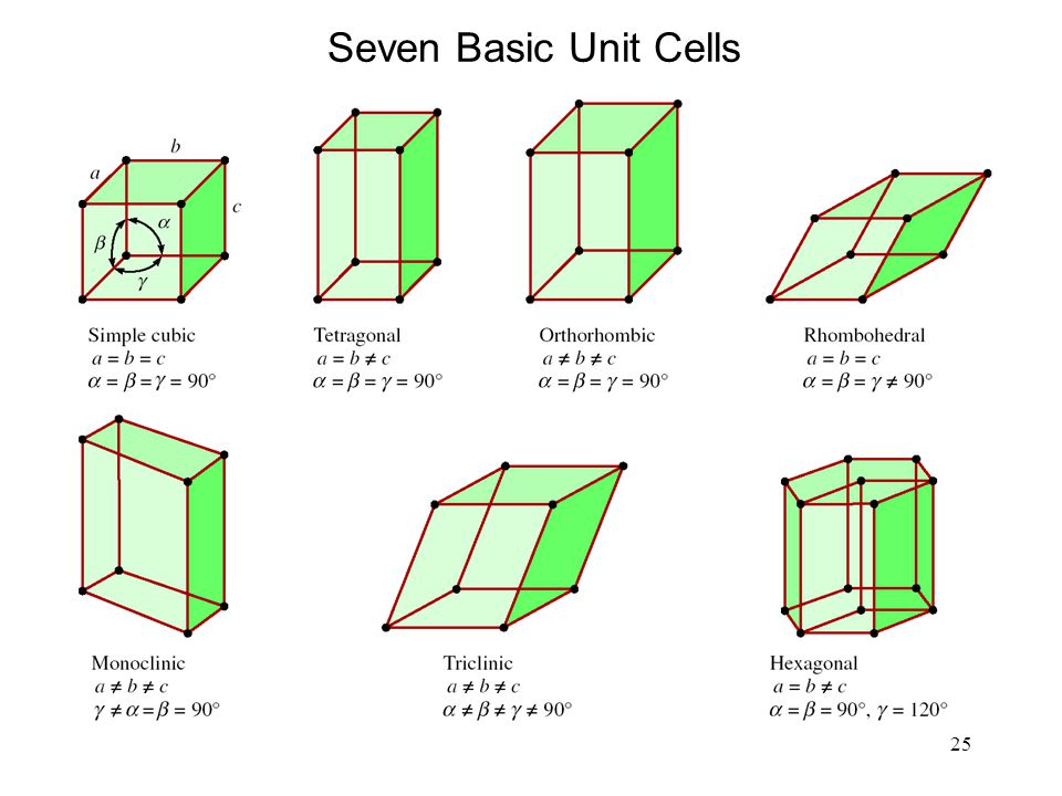 Seven Basic Unit Cells
