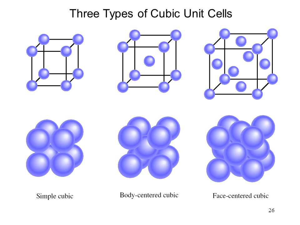 Three Types of Cubic Unit Cells