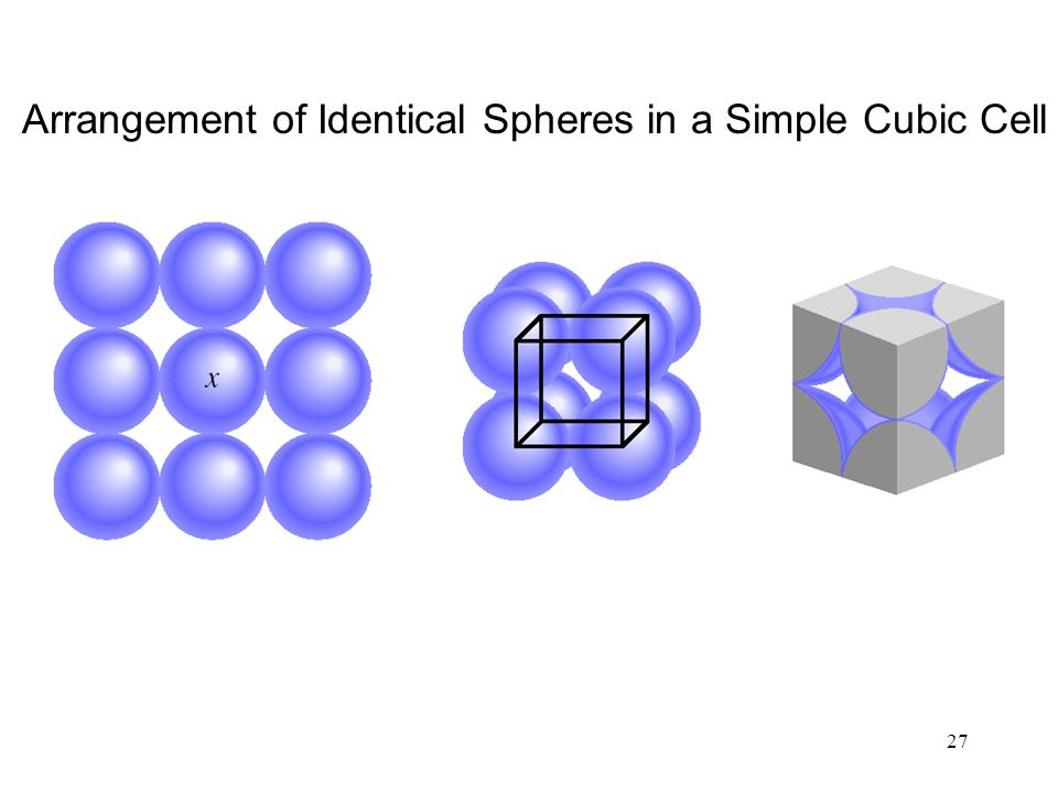 Arrangement of Identical Spheres in a Simple Cubic Cell