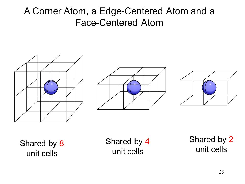 A Corner Atom, a Edge-Centered Atom and a Face-Centered Atom