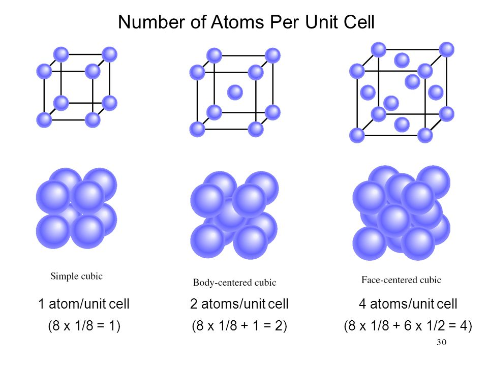 Number of Atoms Per Unit Cell